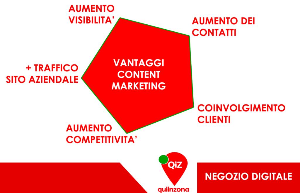 vantaggi content marketing negozio digitale